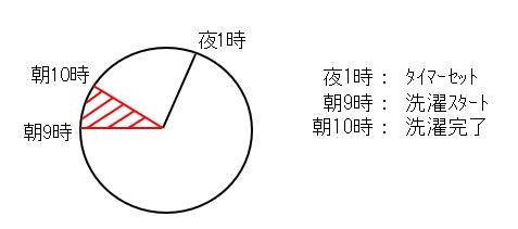 グラフ2a